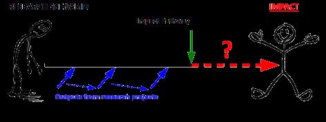 Impact pathway